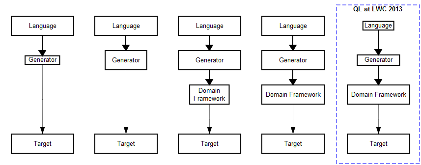 Small language, large framework in LWC 2013 case