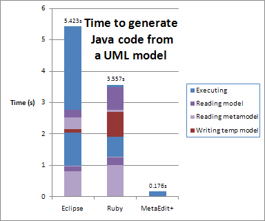 Time to generate Java code for a UML model: Eclipse 5.423s, Ruby 3.557s, MetaEdit+ 0.176s