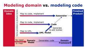 Introduction to Domain-Specific Modeling