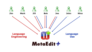Collaborative modeling with multi-user MetaEdit+