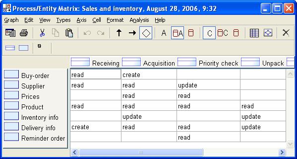 MetaCase - Process/System Matrix example