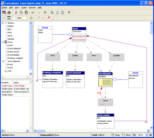 DSM Based Service Creation Environment